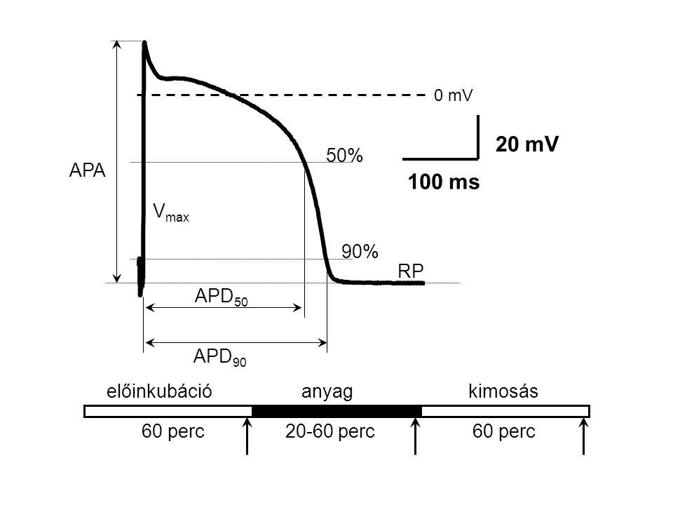 20 mV 100 ms 50% APA Vmax 90% RP APD50 APD90 előinkubáció anyag