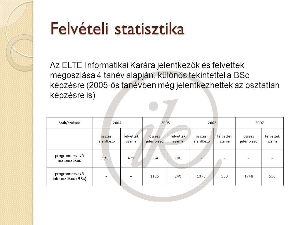 Felvételi statisztika
