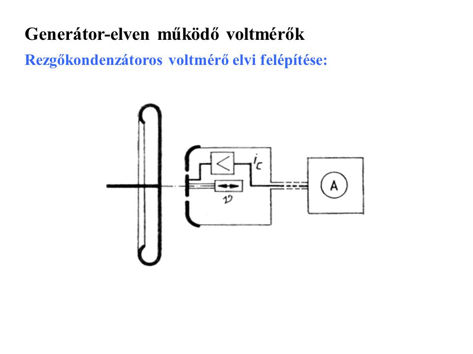 Generátor-elven működő voltmérők
