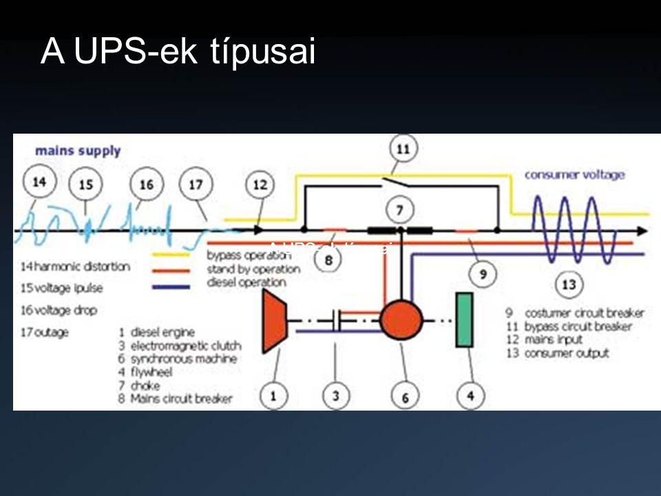 A UPS-ek típusai A UPS-ek típusai A UPS-ek típusai