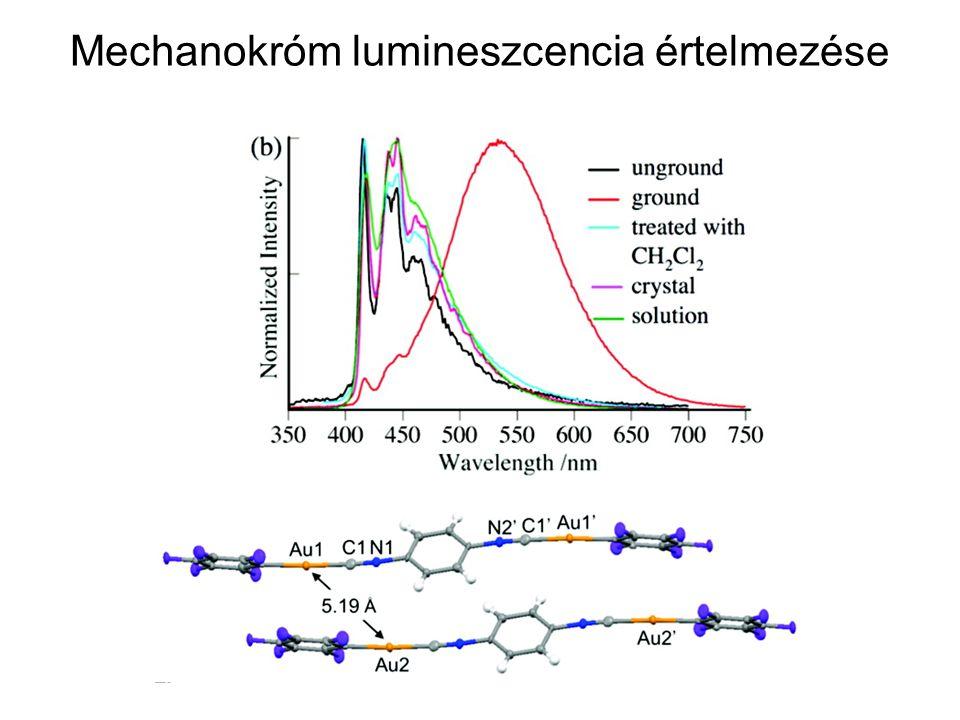 Mechanokróm lumineszcencia értelmezése