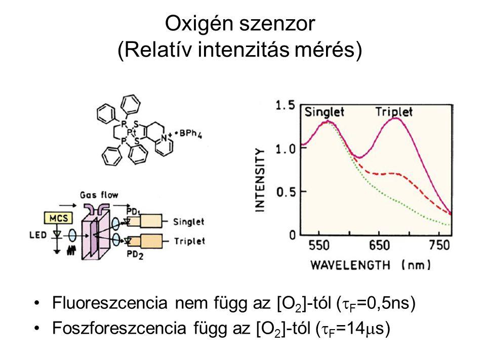 Oxigén szenzor (Relatív intenzitás mérés)