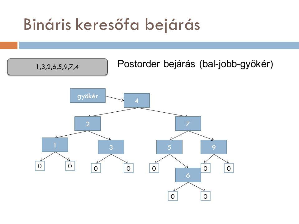 Bináris keresőfa bejárás
