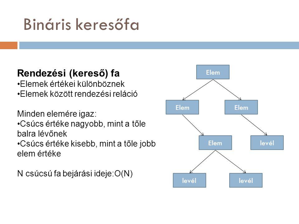 Bináris keresőfa Rendezési (kereső) fa Elemek értékei különböznek