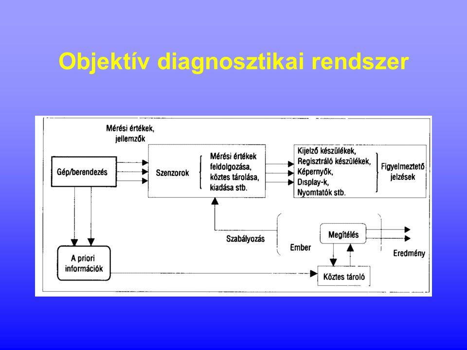 Objektív diagnosztikai rendszer