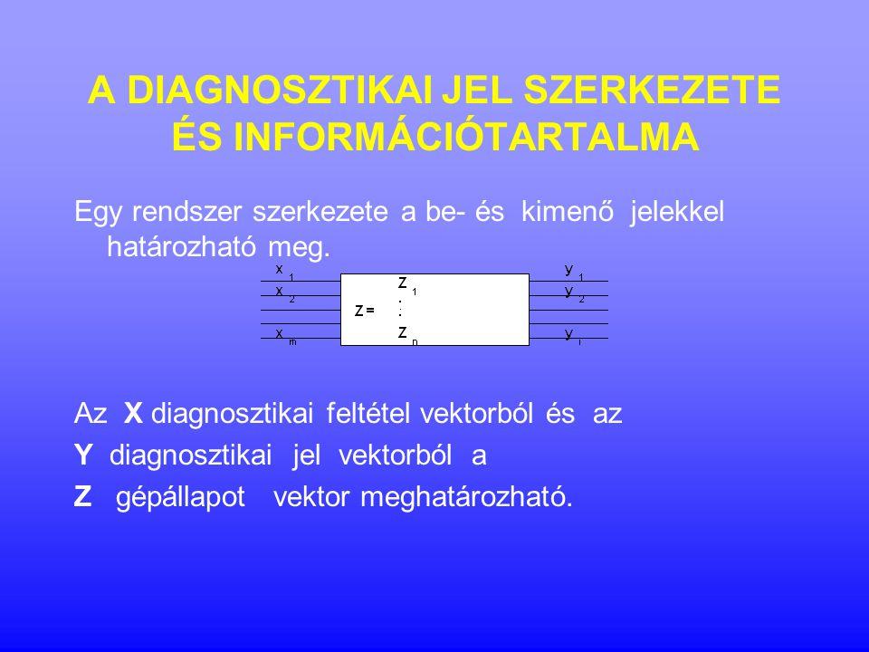 A DIAGNOSZTIKAI JEL SZERKEZETE ÉS INFORMÁCIÓTARTALMA