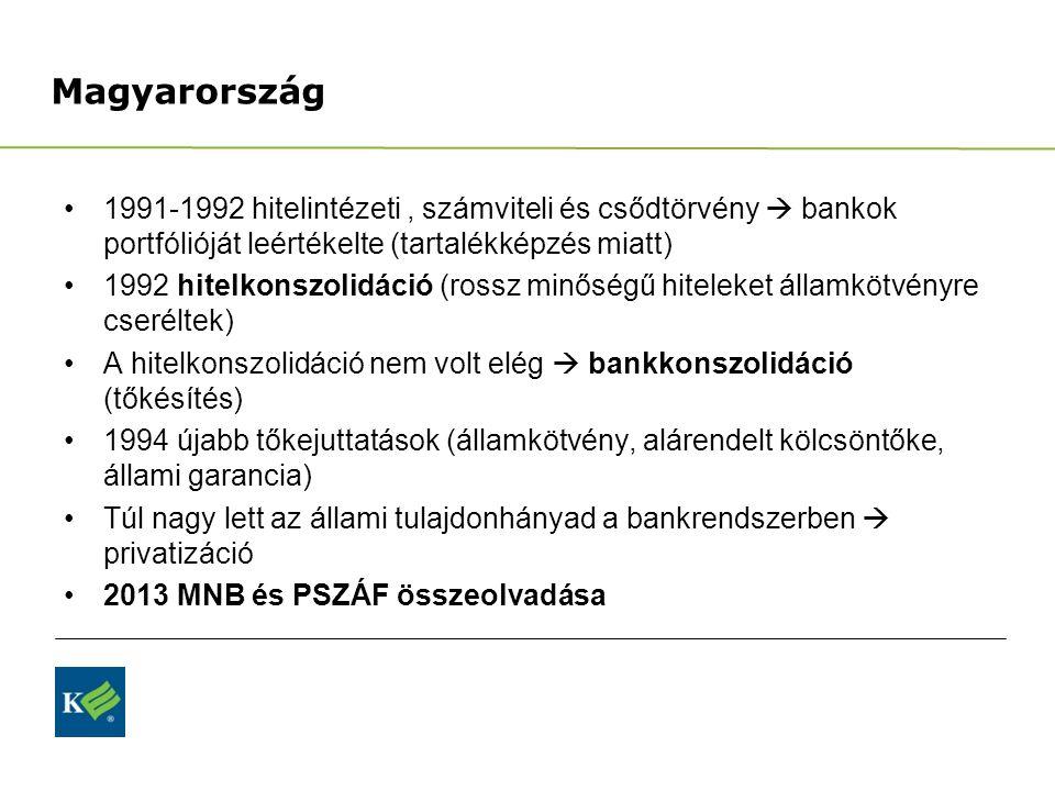 Magyarország 1991-1992 hitelintézeti , számviteli és csődtörvény  bankok portfólióját leértékelte (tartalékképzés miatt)