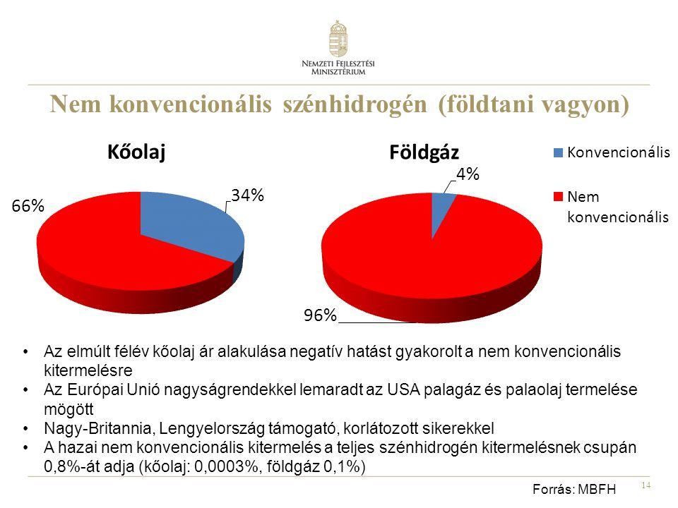 Nem konvencionális szénhidrogén (földtani vagyon)