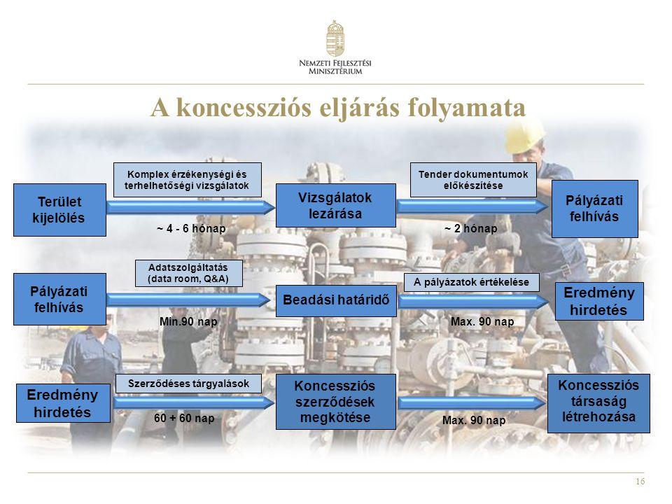 A koncessziós eljárás folyamata