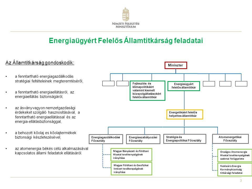 Energiaügyért Felelős Államtitkárság feladatai
