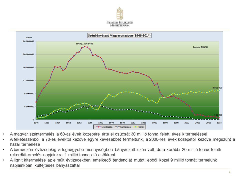 A magyar széntermelés a 60-as évek közepére érte el csúcsát 30 millió tonna feletti éves kitermeléssel