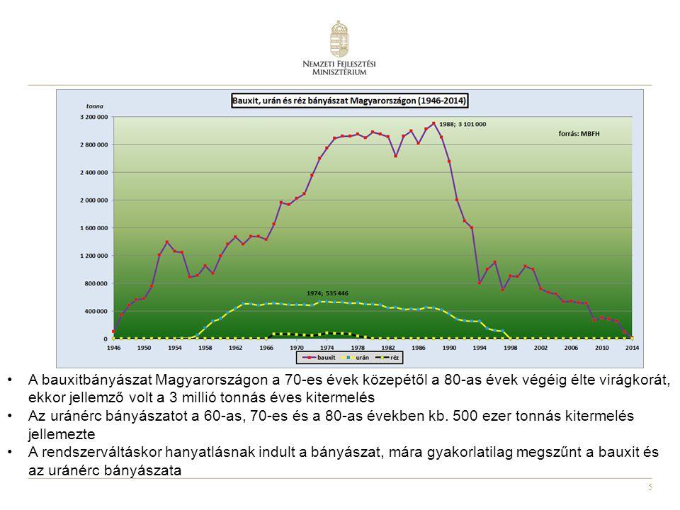 A bauxitbányászat Magyarországon a 70-es évek közepétől a 80-as évek végéig élte virágkorát, ekkor jellemző volt a 3 millió tonnás éves kitermelés