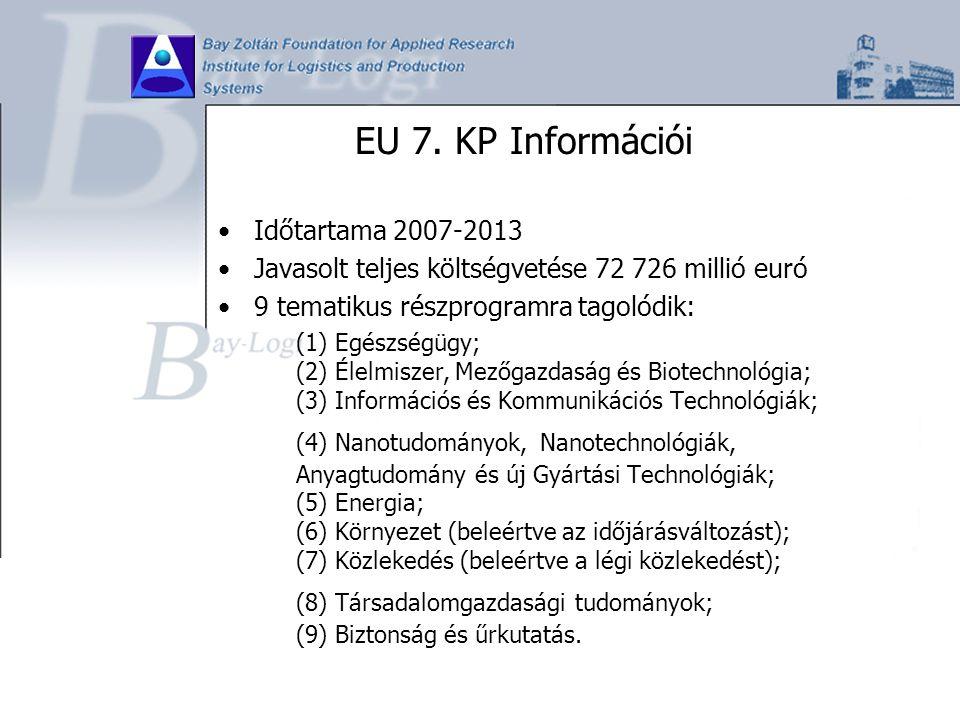 EU 7. KP Információi Időtartama 2007-2013