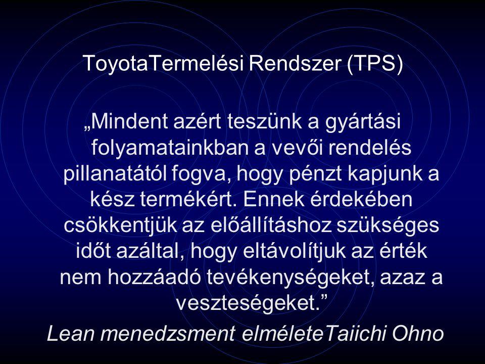 ToyotaTermelési Rendszer (TPS)