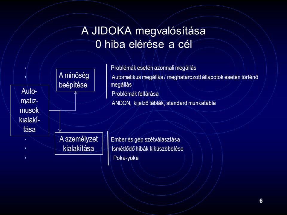 A JIDOKA megvalósítása 0 hiba elérése a cél