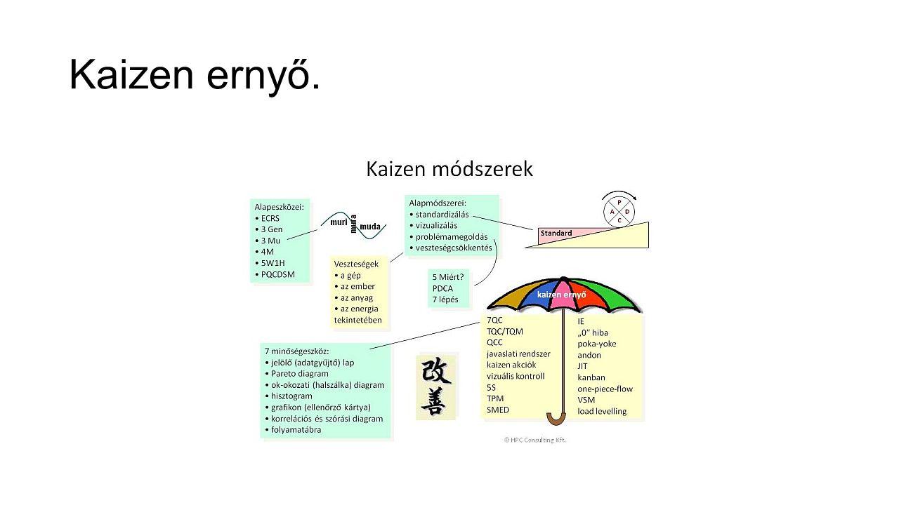 Kaizen ernyő.