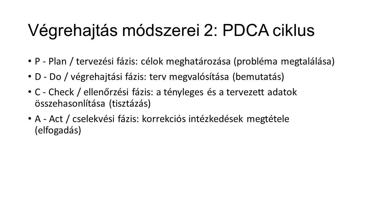 Végrehajtás módszerei 2: PDCA ciklus