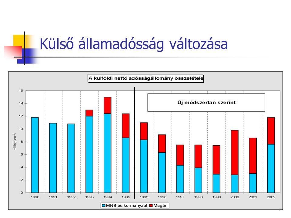 Külső államadósság változása