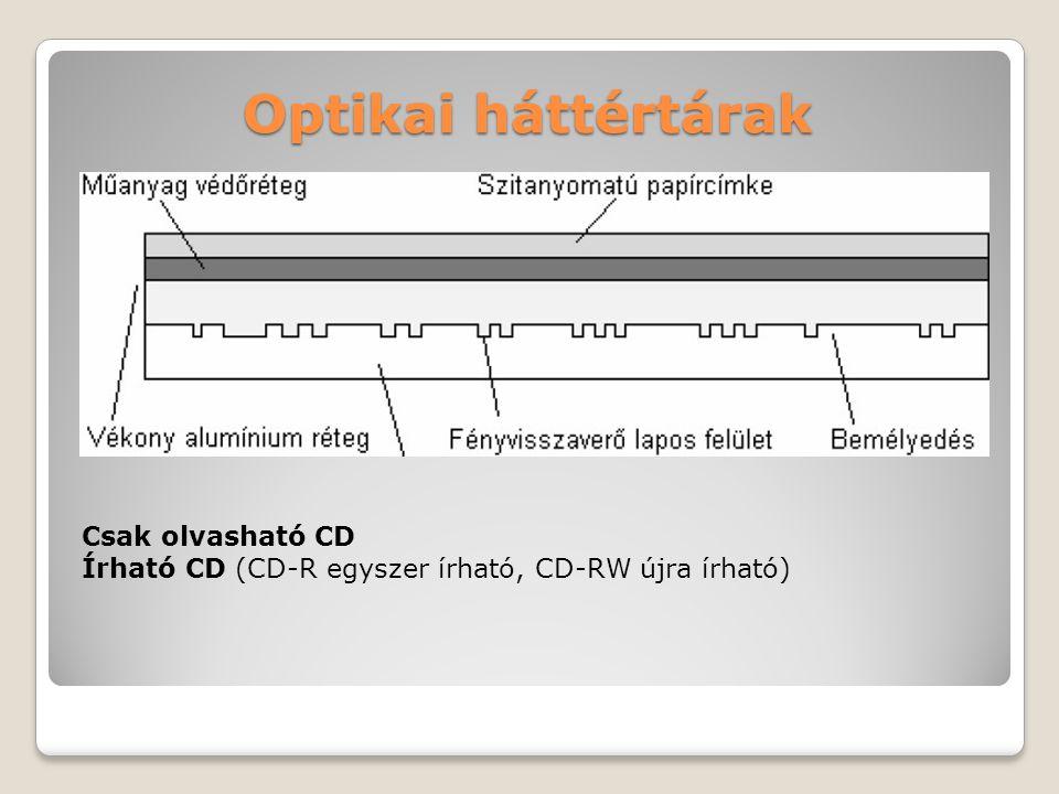 Optikai háttértárak Csak olvasható CD