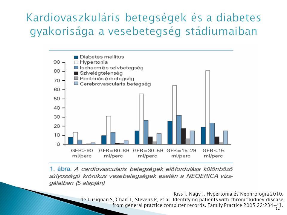 Kardiovaszkuláris betegségek és a diabetes gyakorisága a vesebetegség stádiumaiban