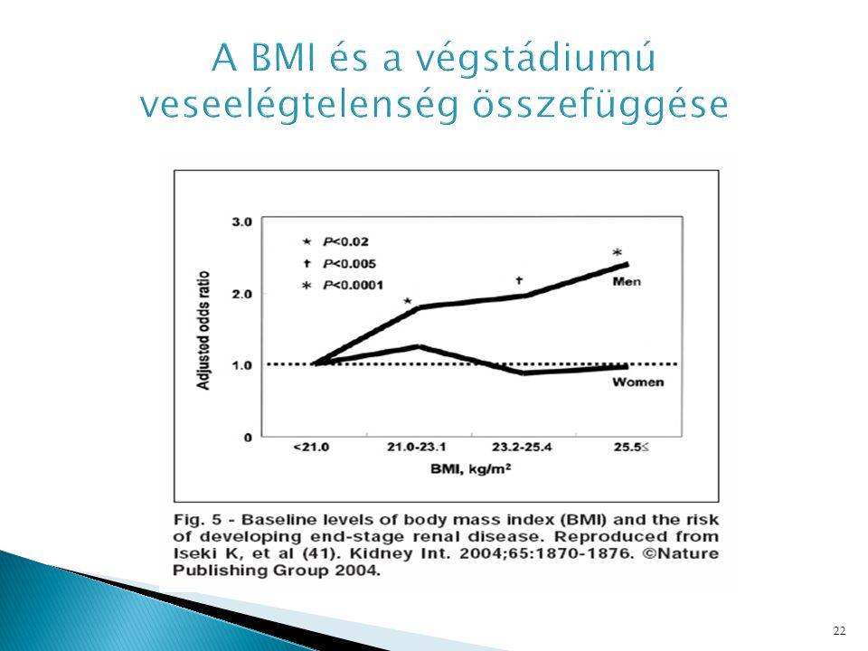 A BMI és a végstádiumú veseelégtelenség összefüggése