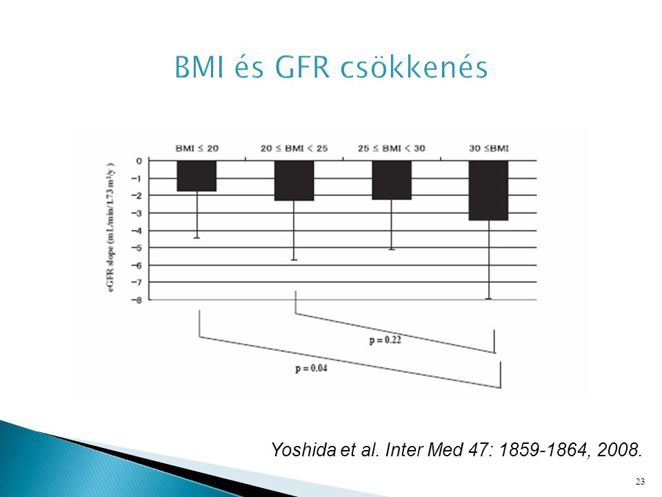 BMI és GFR csökkenés Yoshida et al. Inter Med 47: 1859-1864, 2008.