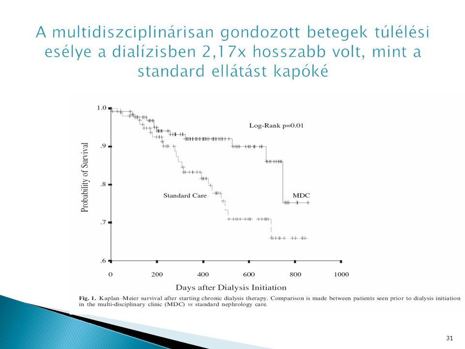 A multidiszciplinárisan gondozott betegek túlélési esélye a dialízisben 2,17x hosszabb volt, mint a standard ellátást kapóké