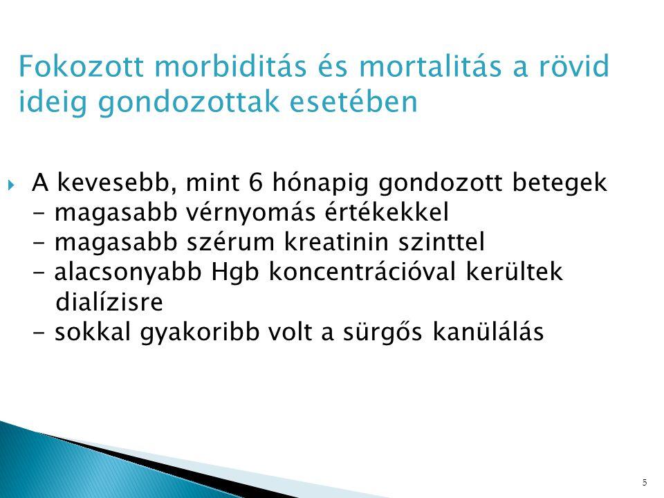 Fokozott morbiditás és mortalitás a rövid ideig gondozottak esetében