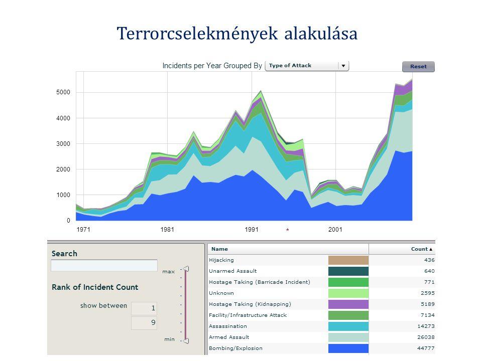 Terrorcselekmények alakulása