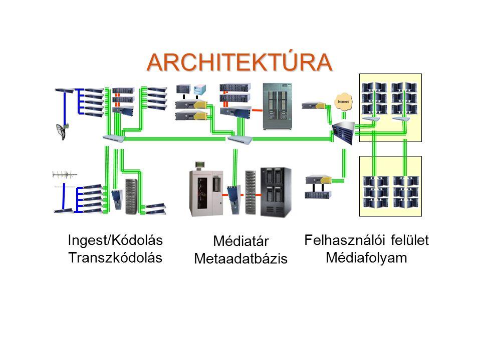 ARCHITEKTÚRA Ingest/Kódolás Médiatár Felhasználói felület