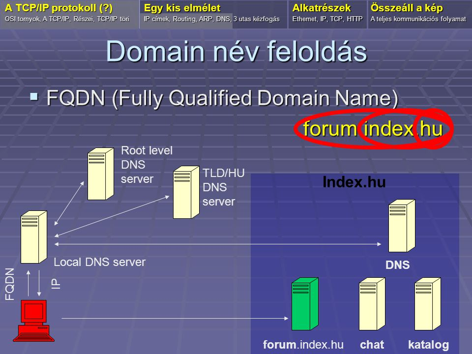 Domain név feloldás FQDN (Fully Qualified Domain Name) forum.index.hu