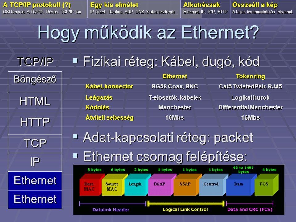 Hogy működik az Ethernet