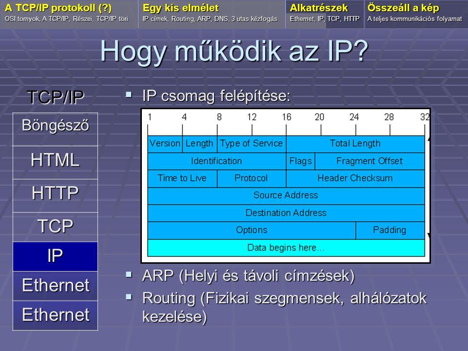 Hogy működik az IP TCP/IP HTML HTTP TCP IP Ethernet Böngésző