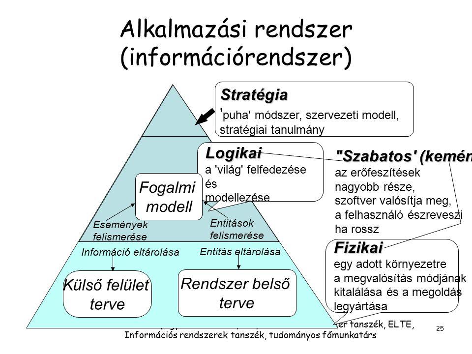 Alkalmazási rendszer (információrendszer)