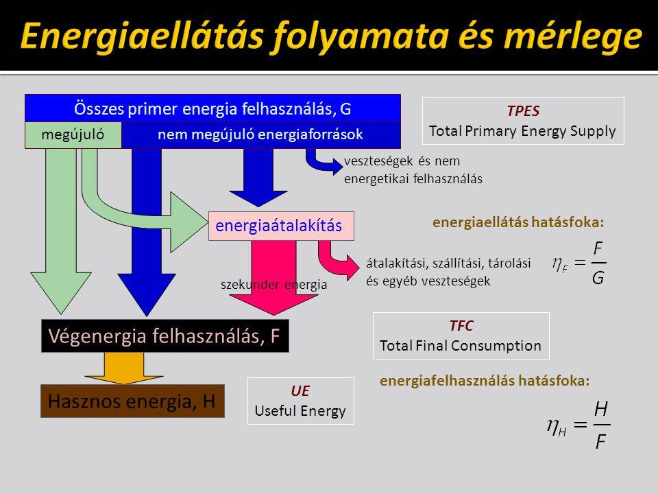 Energiaellátás folyamata és mérlege