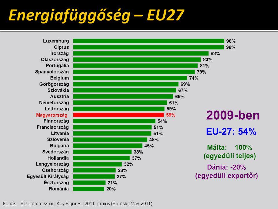 Energiafüggőség – EU27 2009-ben EU-27: 54% Málta: 100%