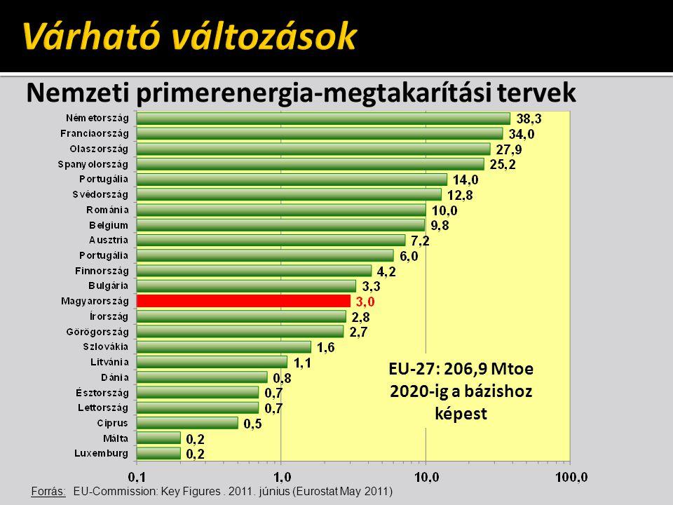 Várható változások Nemzeti primerenergia-megtakarítási tervek