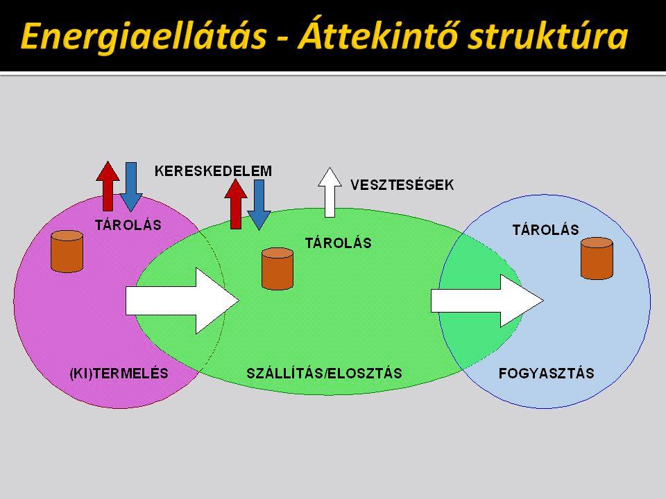 Energiaellátás - Áttekintő struktúra