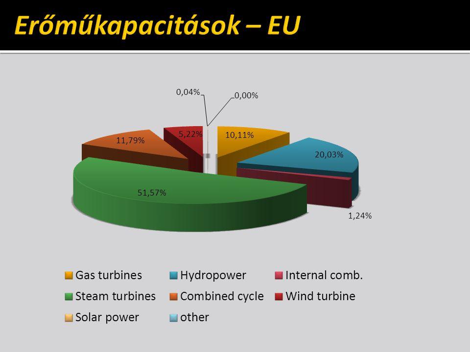 Erőműkapacitások – EU