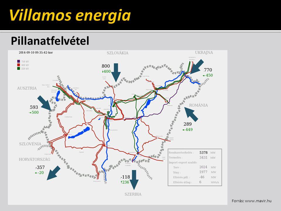 Villamos energia Pillanatfelvétel Forrás: www.mavir.hu