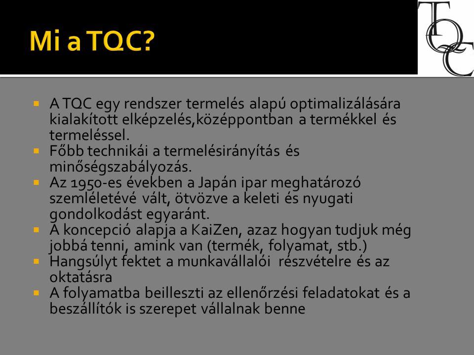 Mi a TQC A TQC egy rendszer termelés alapú optimalizálására kialakított elképzelés,középpontban a termékkel és termeléssel.