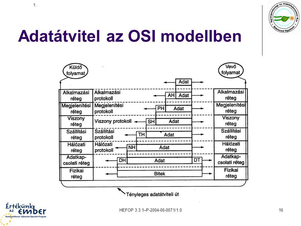 Adatátvitel az OSI modellben