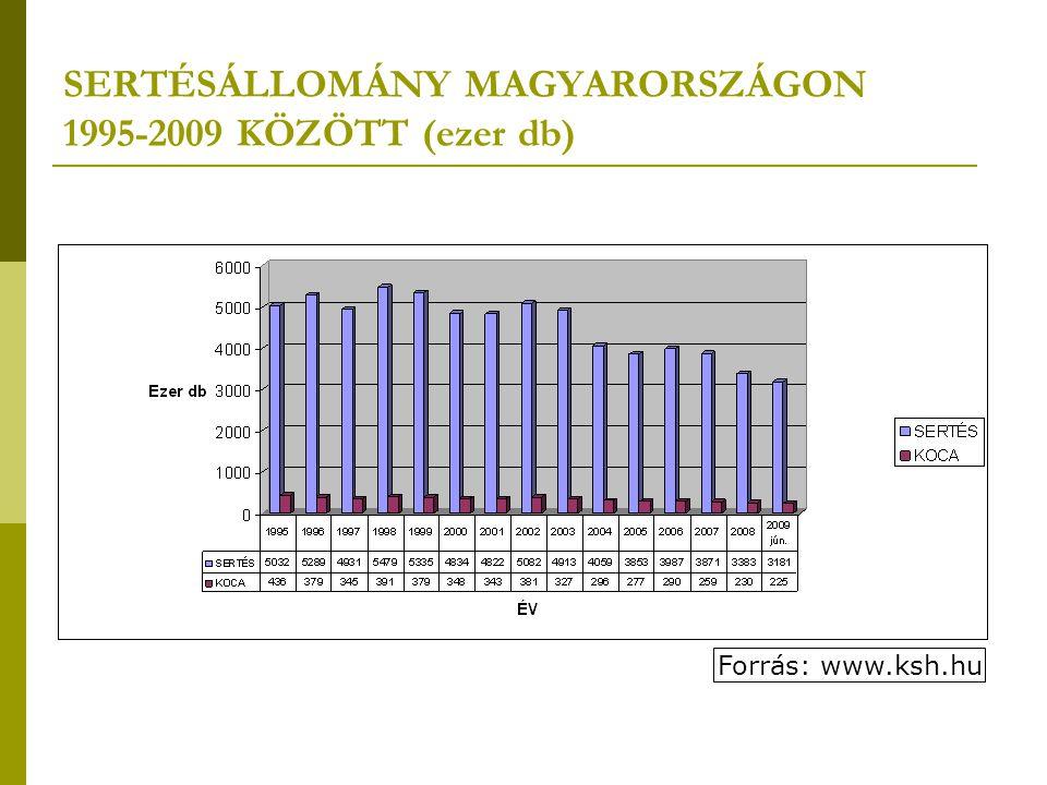 SERTÉSÁLLOMÁNY MAGYARORSZÁGON 1995-2009 KÖZÖTT (ezer db)