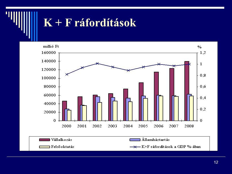 K + F ráfordítások