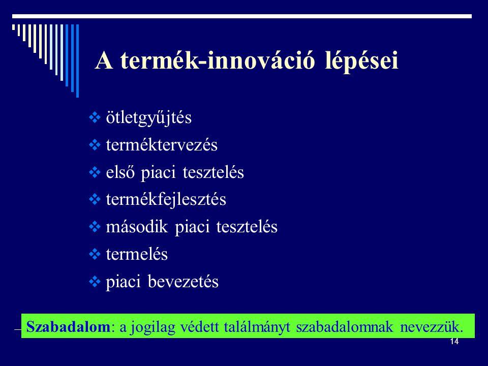 A termék-innováció lépései
