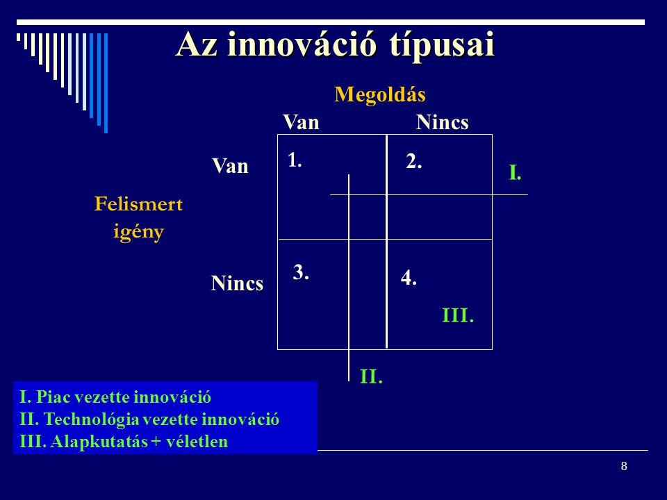 Az innováció típusai Megoldás Van Nincs 1. 2. Van I. Felismert igény