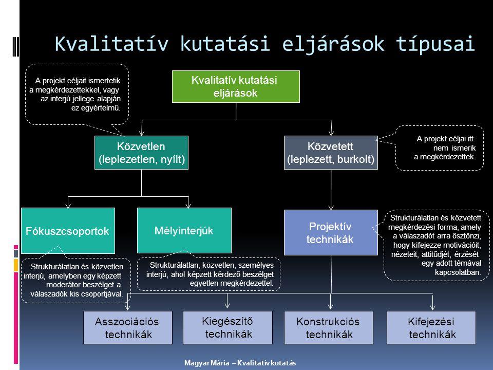 Kvalitatív kutatási eljárások típusai