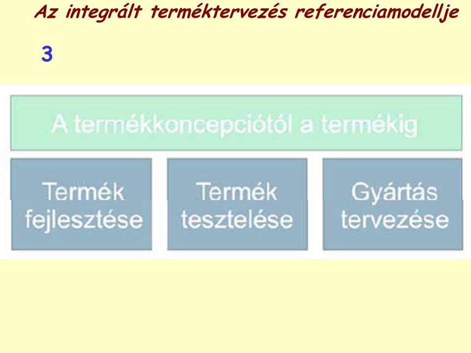 Az integrált terméktervezés referenciamodellje