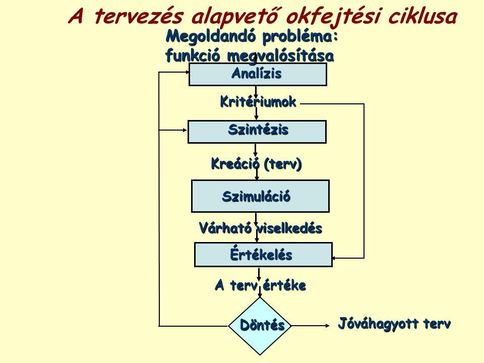 A tervezés alapvető okfejtési ciklusa