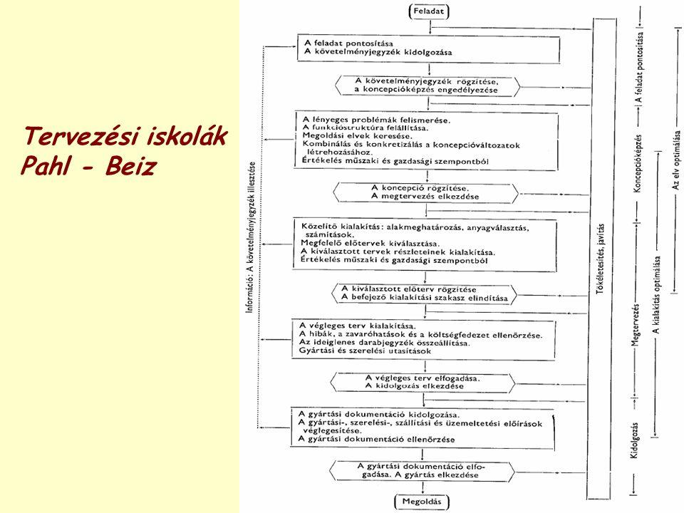 Tervezési iskolák Pahl - Beiz